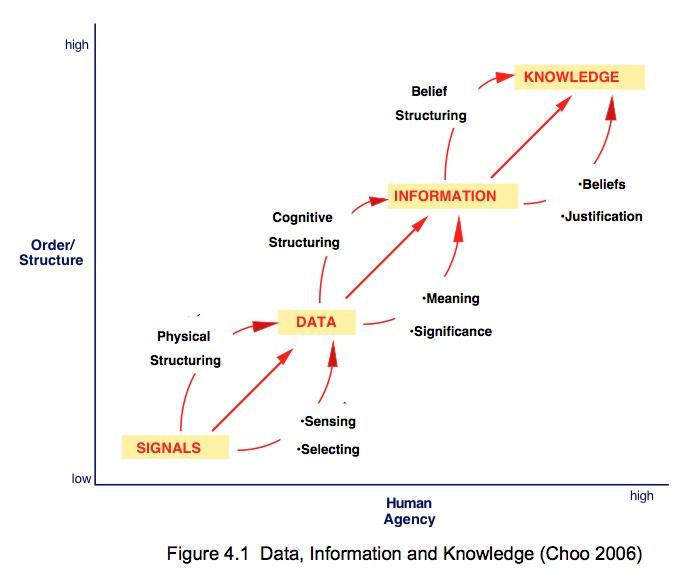 from data to information There is a subtle difference between data and information data are the facts or details from which information is derived individual pieces of data are rarely useful alone for data to become information, data needs to be put into context.